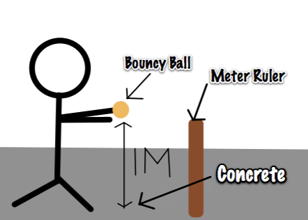 bouncy ball experiment essay Bouncing ball physics is an interesting subject of analysis, demonstrating several interesting dynamics principles related to acceleration, momentum, and energy.